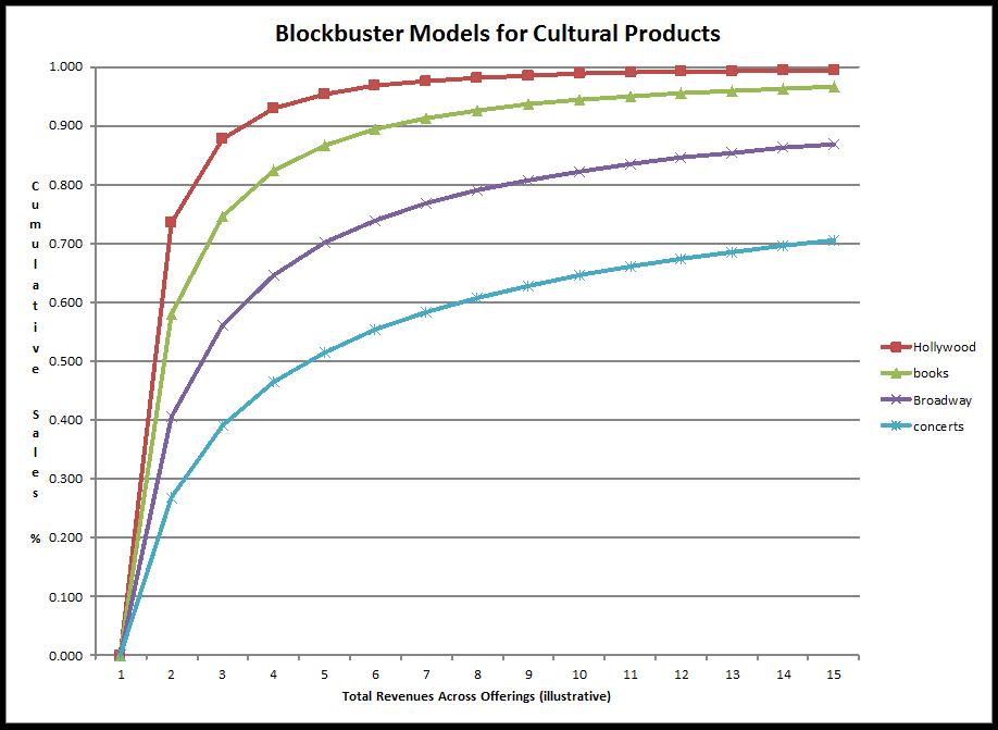 blockbuster revenues