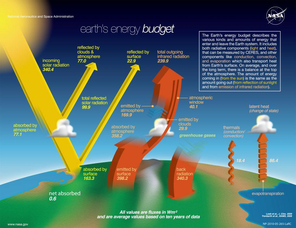 Solar Radiation & The Earth's Energy Balance | Dawn Wells