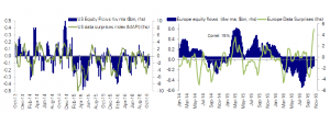 Rising active equity fund positioning offset by continued outflows but demand-supply balance to improve after earnings blackout