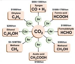 CO2 scheme2