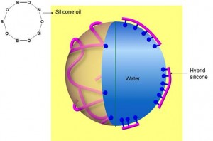 Interfacial Behavior of Hydrophilically Modified Silicone Surfactants